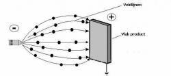 wat is poedercoaten magnetisch veld